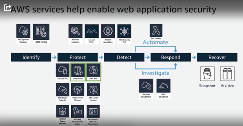 AWS-App-Sec-Tools