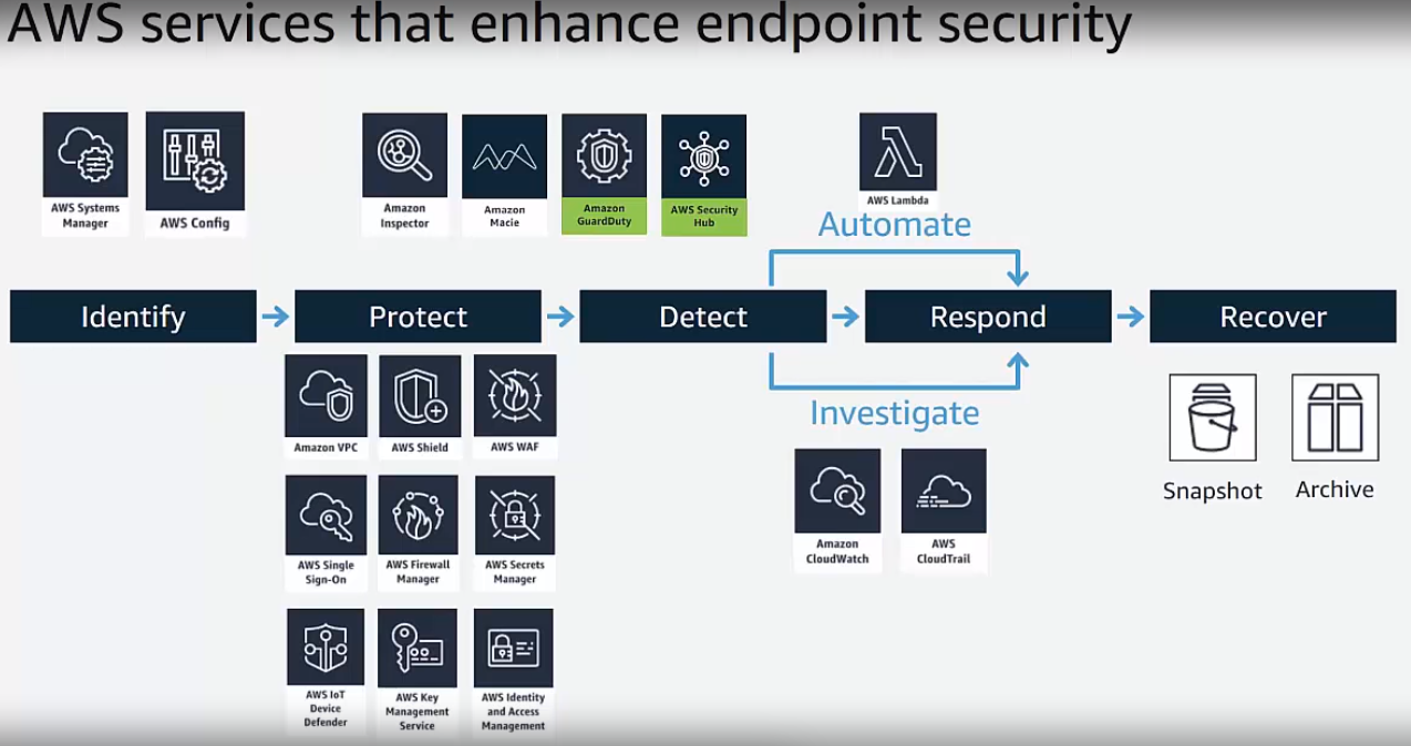 AWS-endpoint-security-enhancement