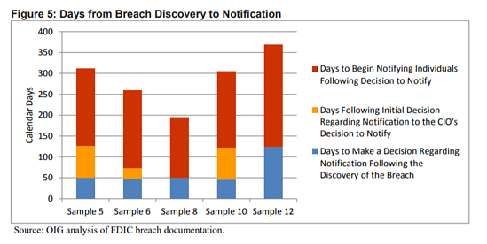 fdic-breach-response-time