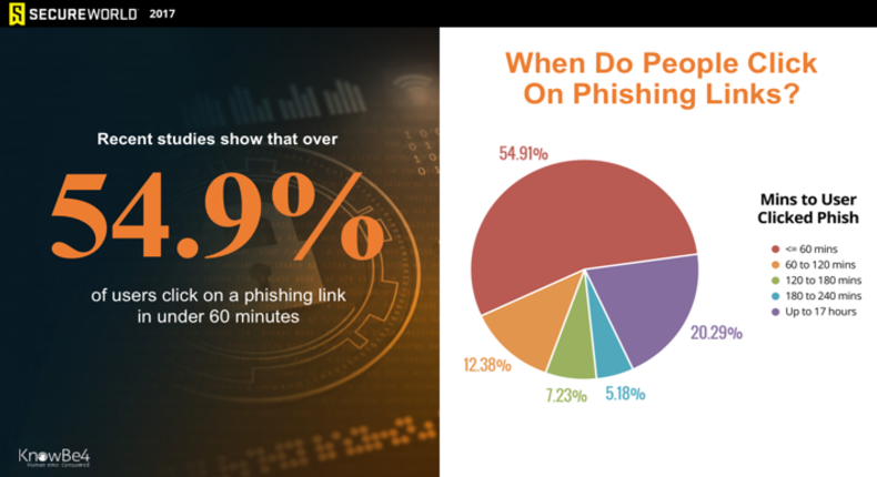 New Phishing Research, Ideas for Maturing Your Program