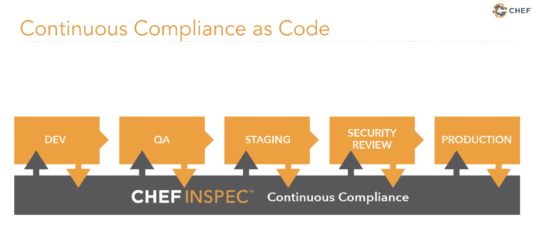 Chef_Compliance_Code