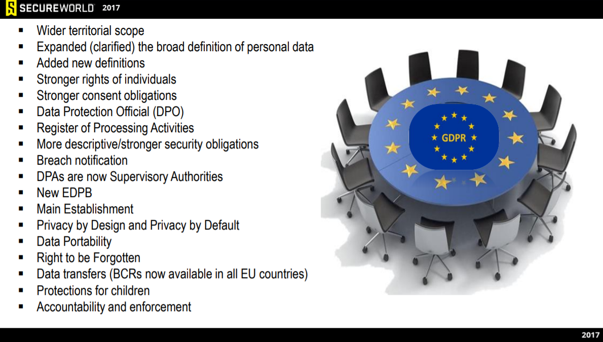 GDPR-list-of-changes