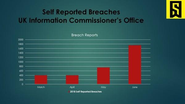 GDPR-reported-breaches