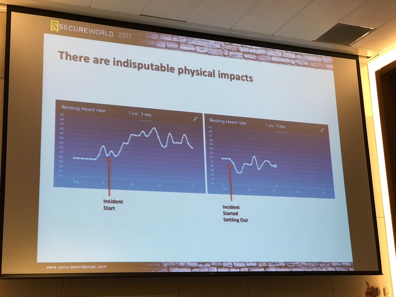 Incident-heart-rate