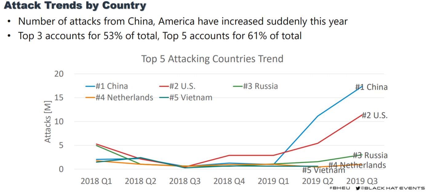 IoT-attacks-panasonic-honeypot