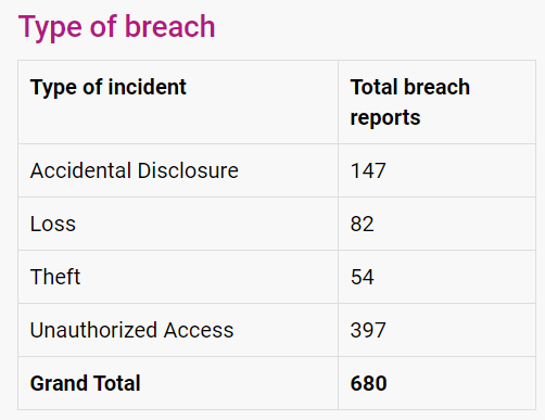 canada-breach-notification-results