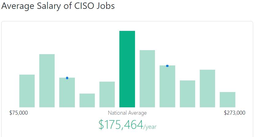 ciso-salary-zip-recruiter
