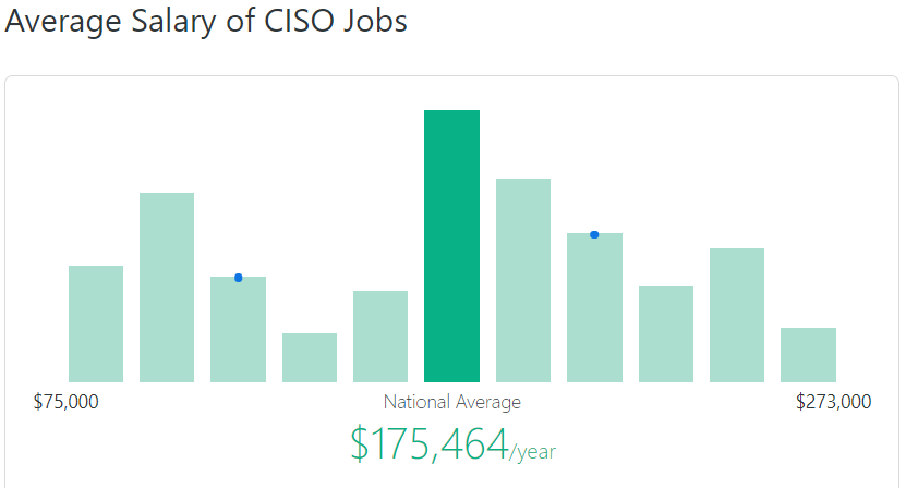 ciso-salary-zip-recruiter