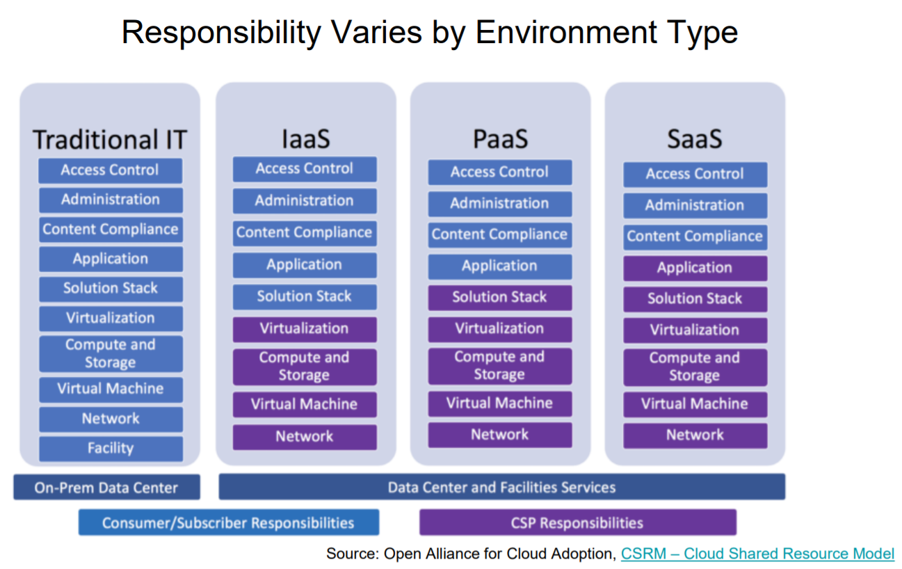 cloud-responsibility-responsibility-by-environment