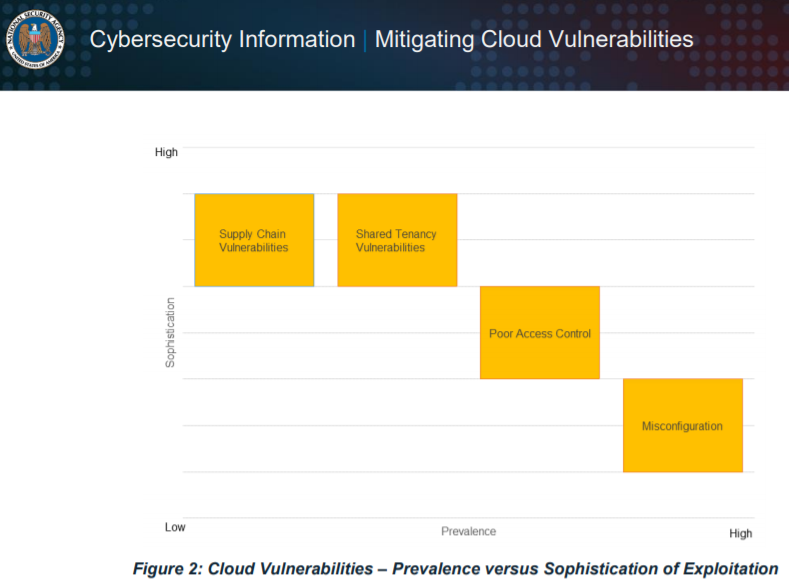 cloud-securirty-vulnderability-types