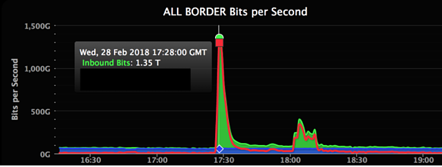 git-hub-ddos-spike-graphic.png