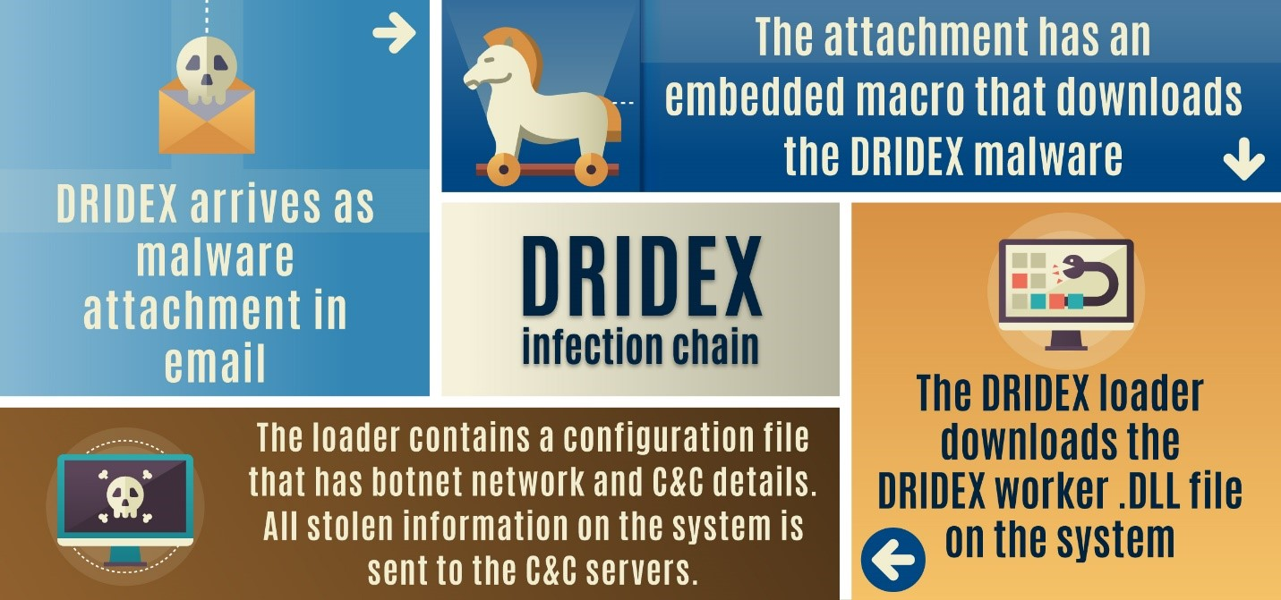 how-dridex-malware-works