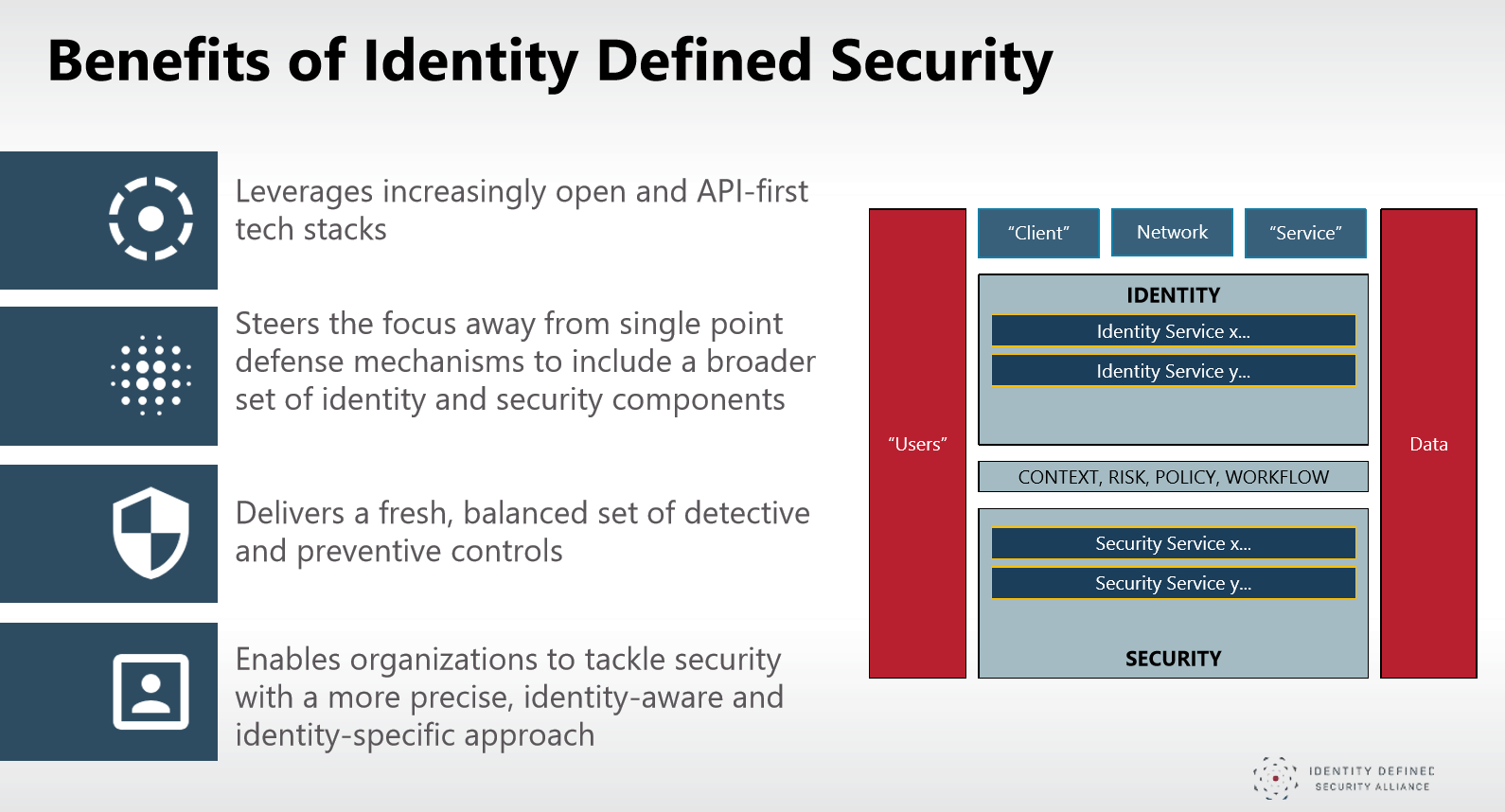 identity-defined-security