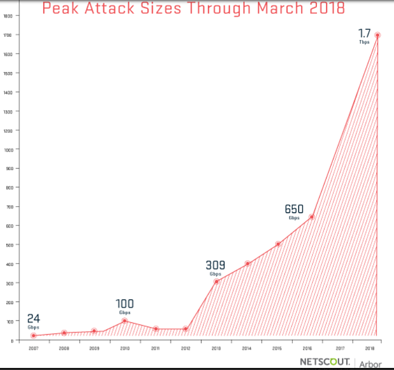 largest-ddos-attack-chart.png