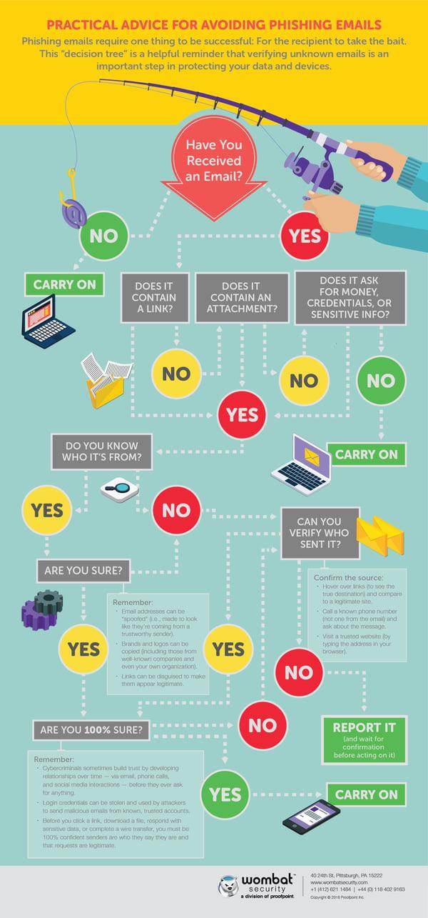 phishing-infographic-decision