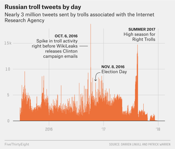 russia-tweets-chart-us-election
