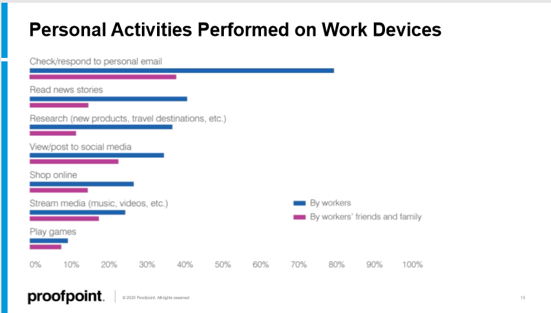 state-of-phish-2020-employee-on-work-devices