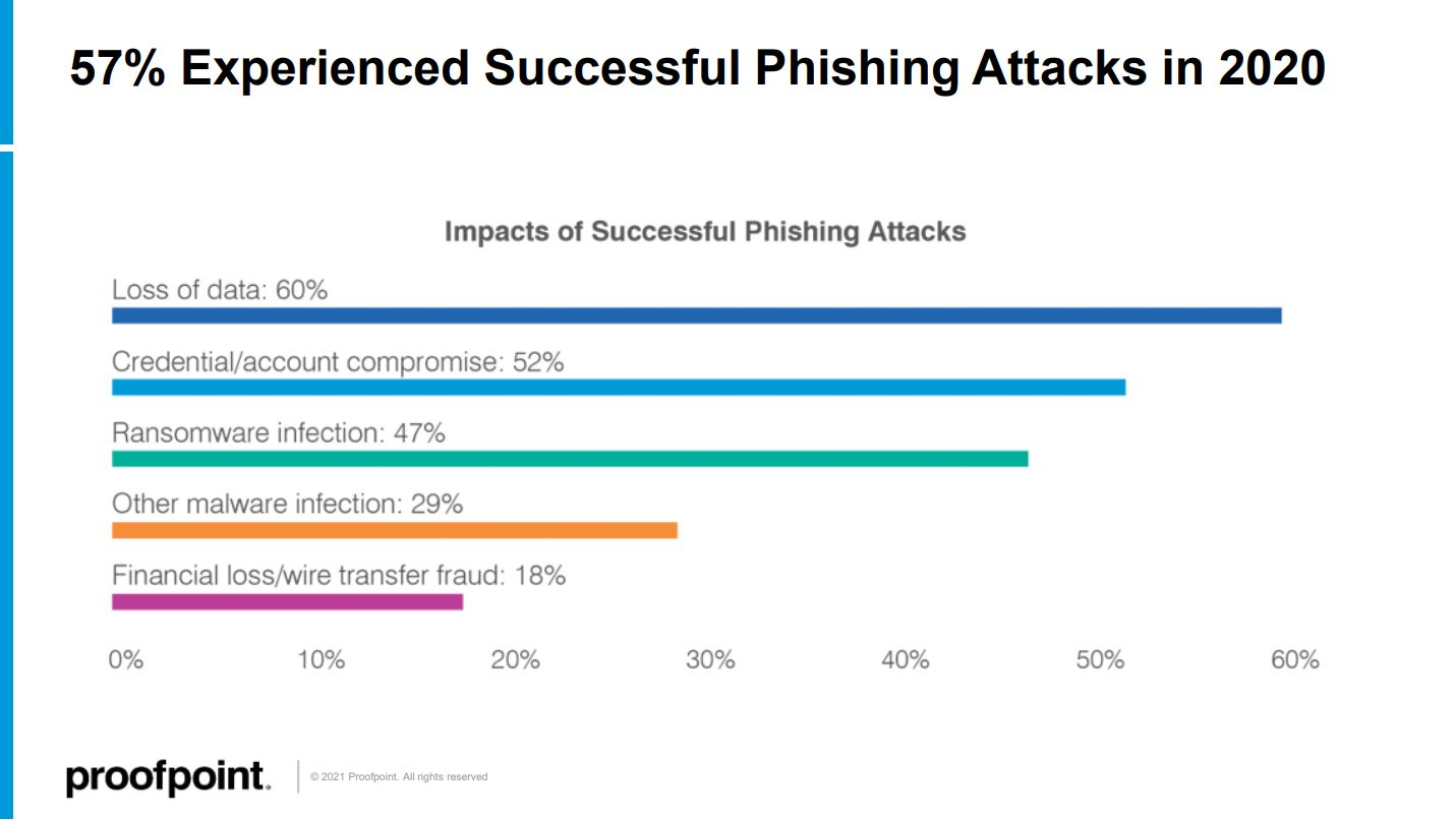 state-of-phish-2021-attack-impacts