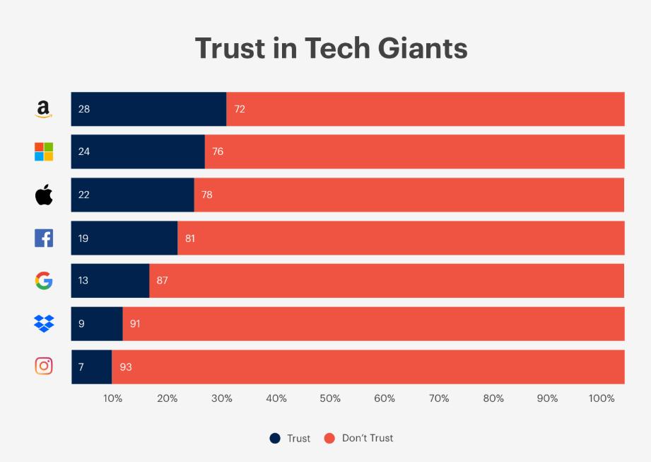 trust-in-tech-giants