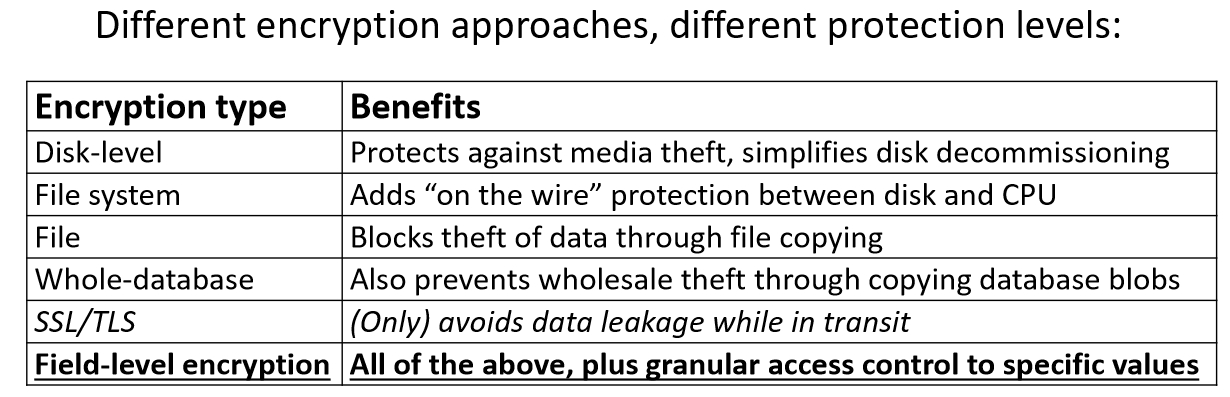 webcon-data-security-levels-of-encryption