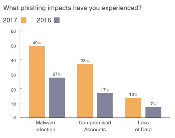 wombat phishing chart.png