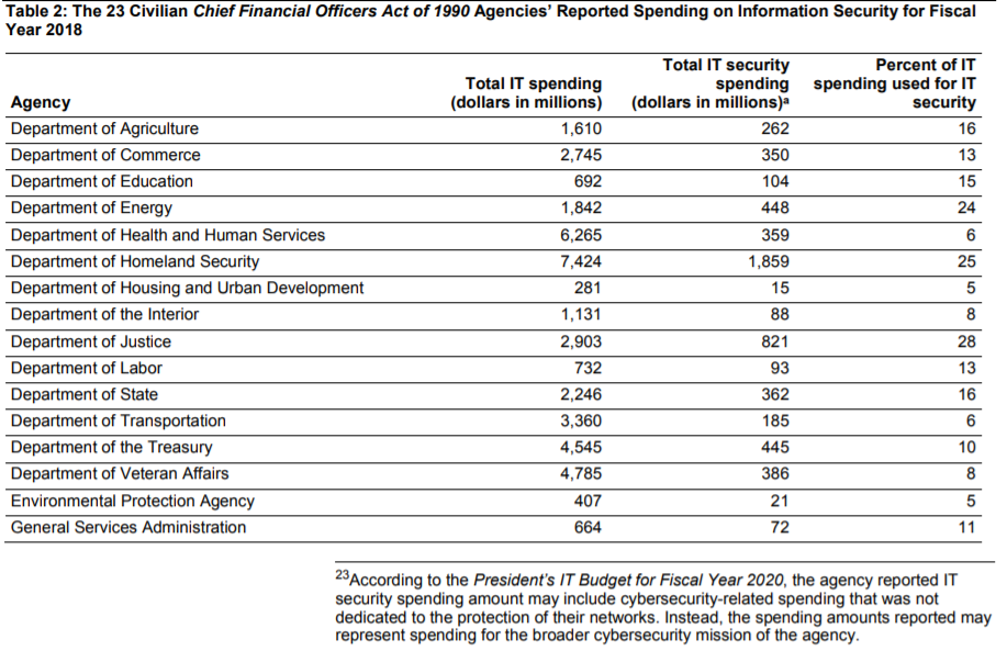 federal-cybersecurity-budget